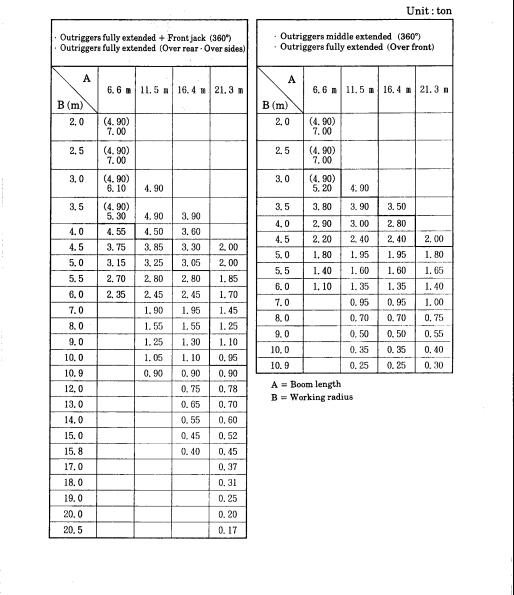 جدول بار جرثقیل 7 تن